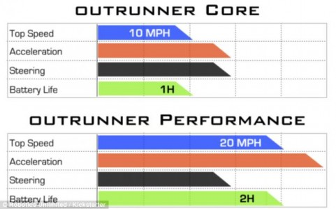 Facts of Outrunner