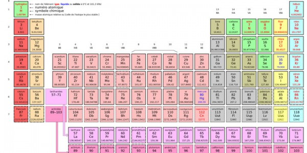 ununseptium: Scientists Confirm Existence Of A New Element In Periodic Table-2