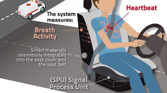 Intelleligent Seat Belt Avoids Accidents By Waking Up A Dozing Driver-2