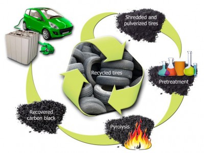 Scientists Have Found A Way To Recycle Tires Into Batteries-