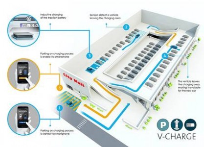 Volkswagen V-Charge Electric Car To Park Itself And Charge Its Battery Autonomously-2