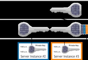 Public Private Key Cryptology