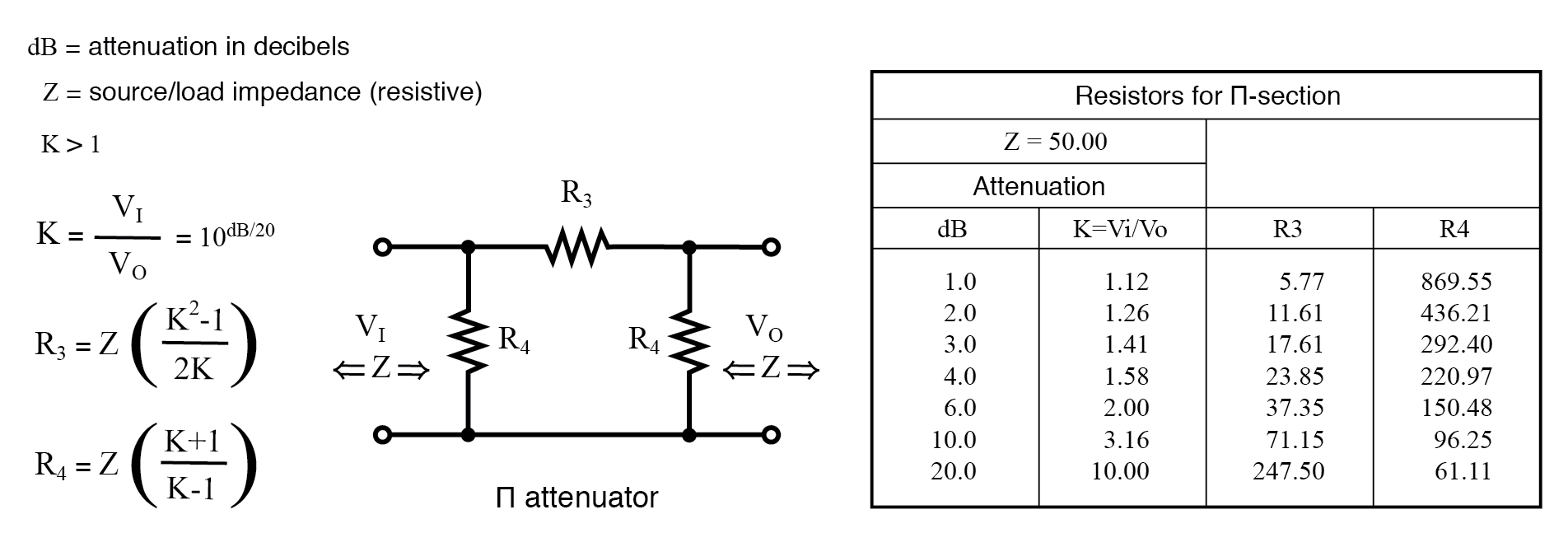 Formulas for Π-section attenuator resistors, given K, the voltage attenuation ratio, and ZI = ZO = 50 Ω.