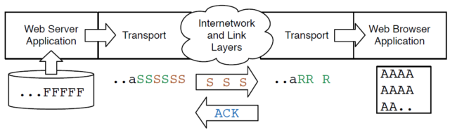 Buffering in the Application and Transport Layers