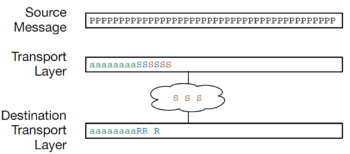 Buffering in the Transport Layer