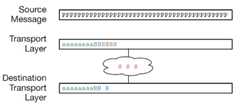 Buffering in the Transport Layer2