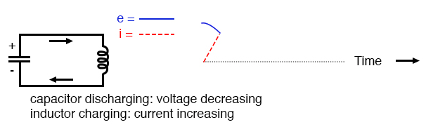 Capacitor discharging: voltage decreasing; inductor charging: current increasing.
