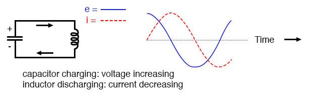Capacitor charging: voltage increasing; inductor discharging: current decreasing.