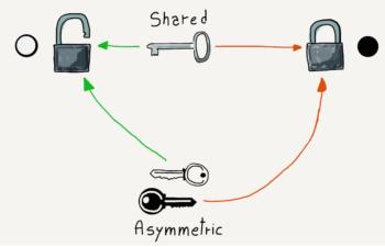 Shared Versus Asymmetric Keys