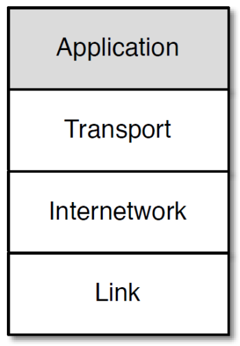 The Application Layer