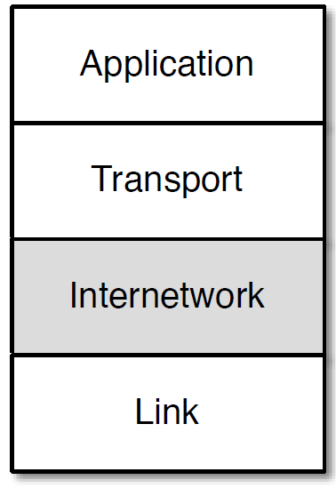 The Internetwork Layer