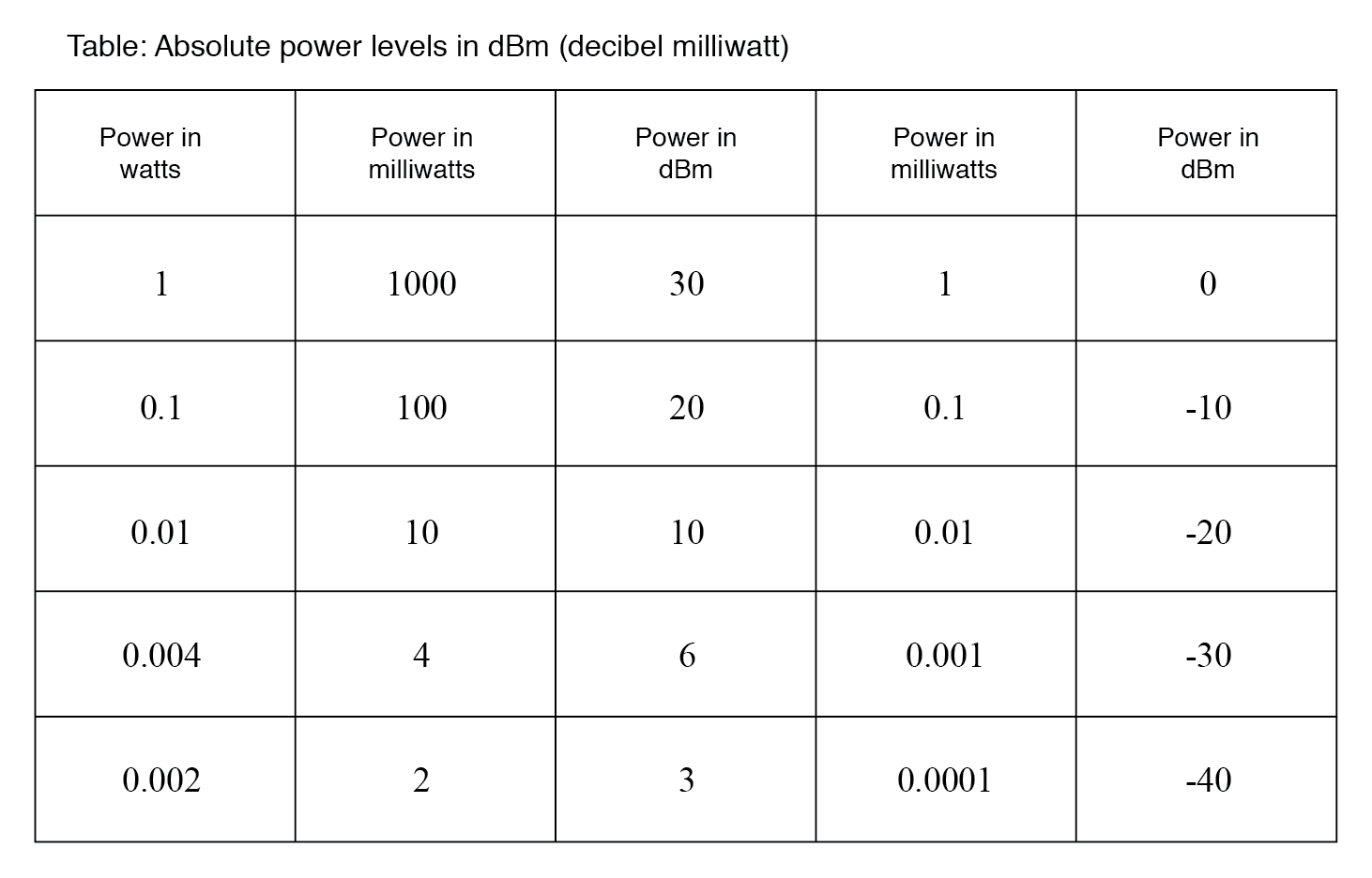 Absolute power levels in dBm (decibels referenced to 1 milliwatt).
