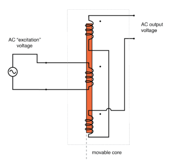 ac output of linear variable differential transformer