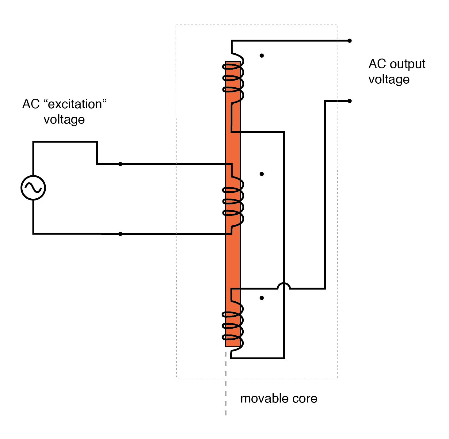 AC output of linear variable differential transformer (LVDT) indicates core position.