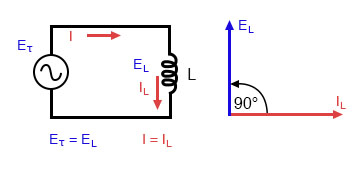 Pure inductive circuit: Inductor current lags inductor voltage by 90°.