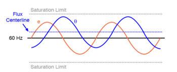 alternating flux waveform closer to saturation