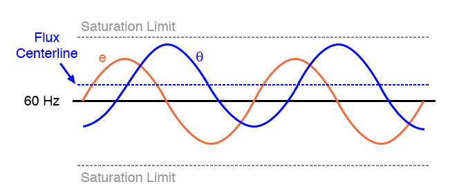 DC in primary, shifts the waveform peaks toward the upper saturation limit.