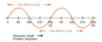 alternator voltage graph