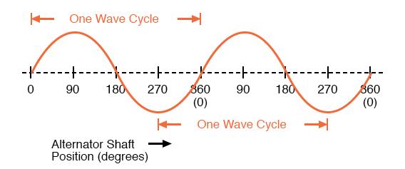 Alternator voltage as function of shaft position (time).