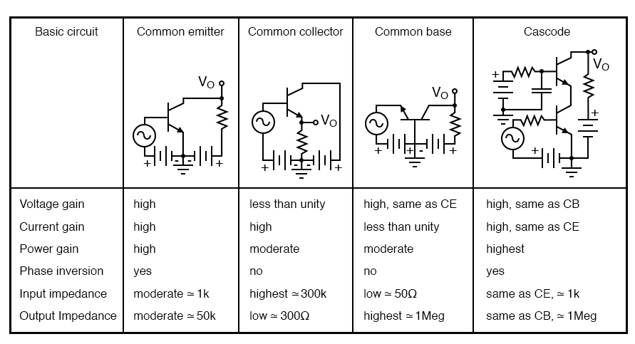 Amplifier characteristics, adapted from GE Transistor Manual, Figure 1.21.