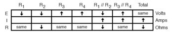 analysis on failure scenario table10