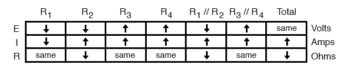 analysis on failure scenario table11
