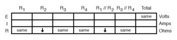 analysis on failure scenario table3