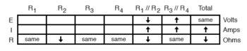 analysis on failure scenario table4