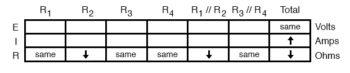 analysis on failure scenario table7