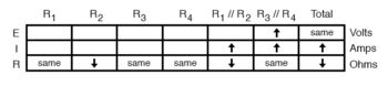 analysis on failure scenario table8