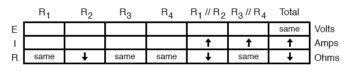 analysis on failure scenario table9