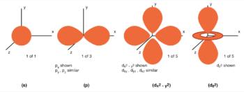 angular momentum quantum number