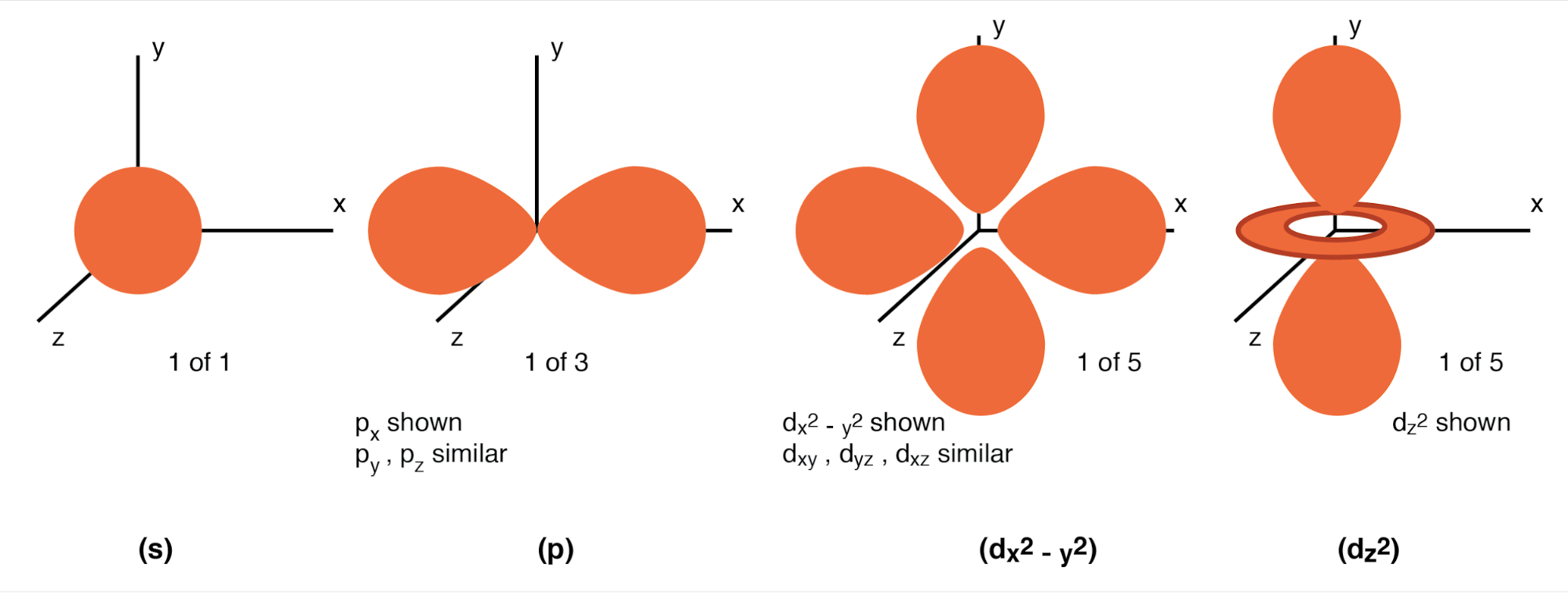 Orbitals: (s) Three fold symmetry. (p) Shown: px, one of three possible orientations (px, py, pz ), about their respective axes. (d) Shown: dx2-y2 similar to dxy, dyz, dxz. Shown: dz2. Possible d-orbital orientations: five.
