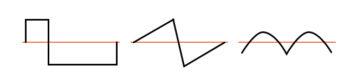 asymmetric waveforms contain even harmonics