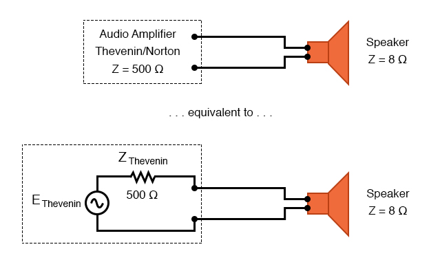 Amplifier with impedance of 500 Ω drives 8 Ω at much less than maximum power.