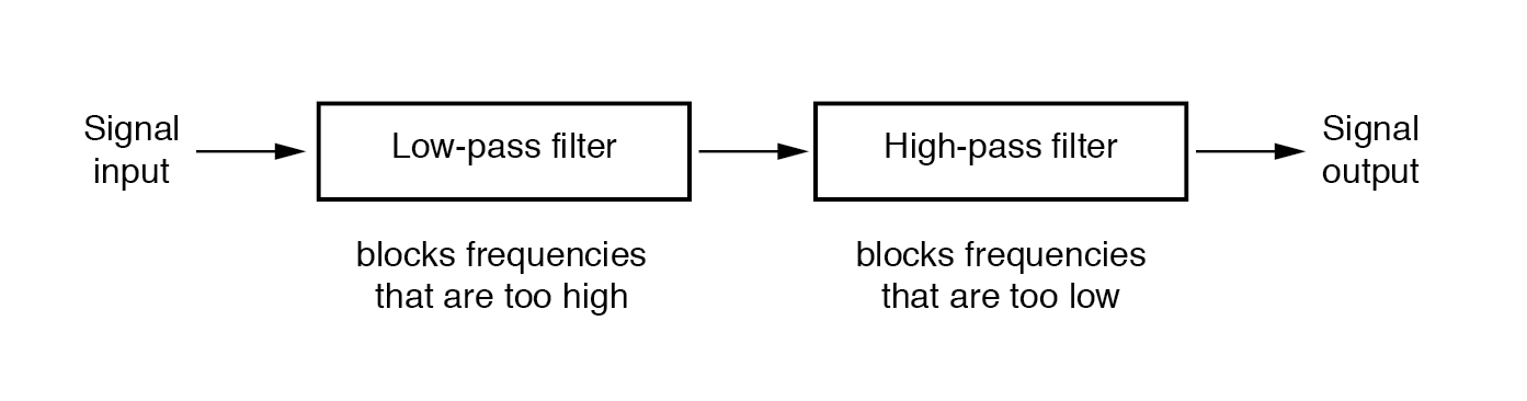 System level block diagram of a band-pass filter.