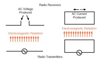 basic radio transmitter and receiver