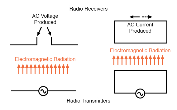Basic radio transmitter and receiver