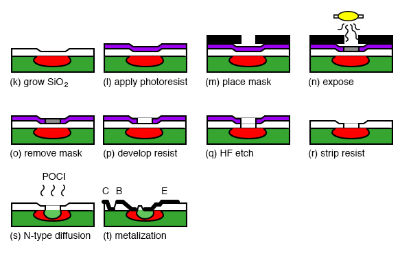 Manufacture of a bipolar junction transistor, continuation of Manufacture of a silicon diode junction.