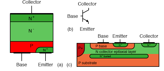 Bipolar junction transistor: (a) discrete device cross-section, (b) schematic symbol, (c) integrated circuit cross-section.