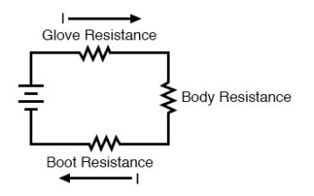 body resistance with glove and boots wearing