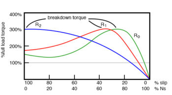 breakdown torque peak
