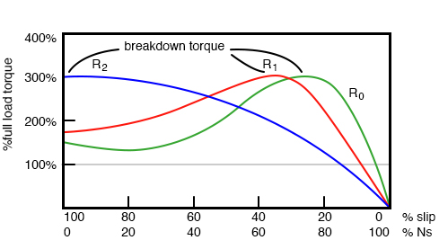 The breakdown torque peak is shifted to zero speed by increasing rotor resistance