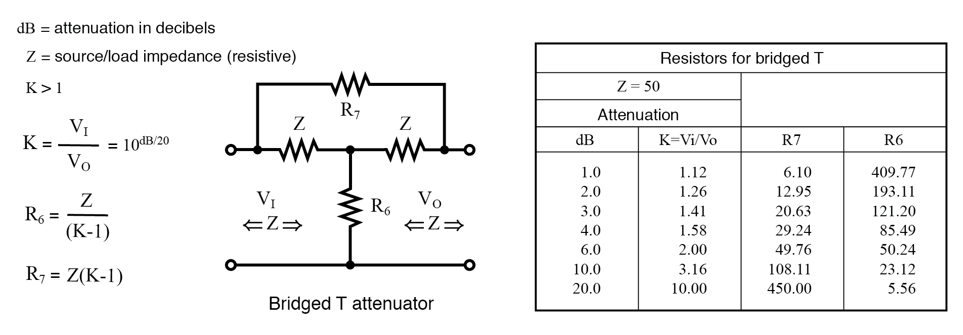 Formulas and abbreviated table for bridged-T attenuator section, Z = 50 Ω.