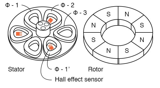 Brushless pancake motor