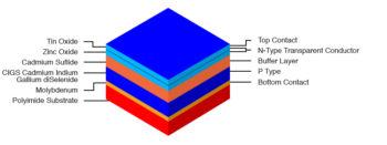 cadmium indium gallium diselenide solar cell