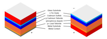 cadmium telluride solar cell on glass or metal