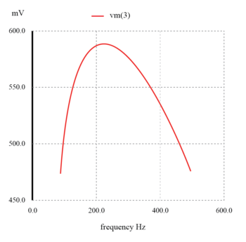 capacitive bandpass filter peaks graph