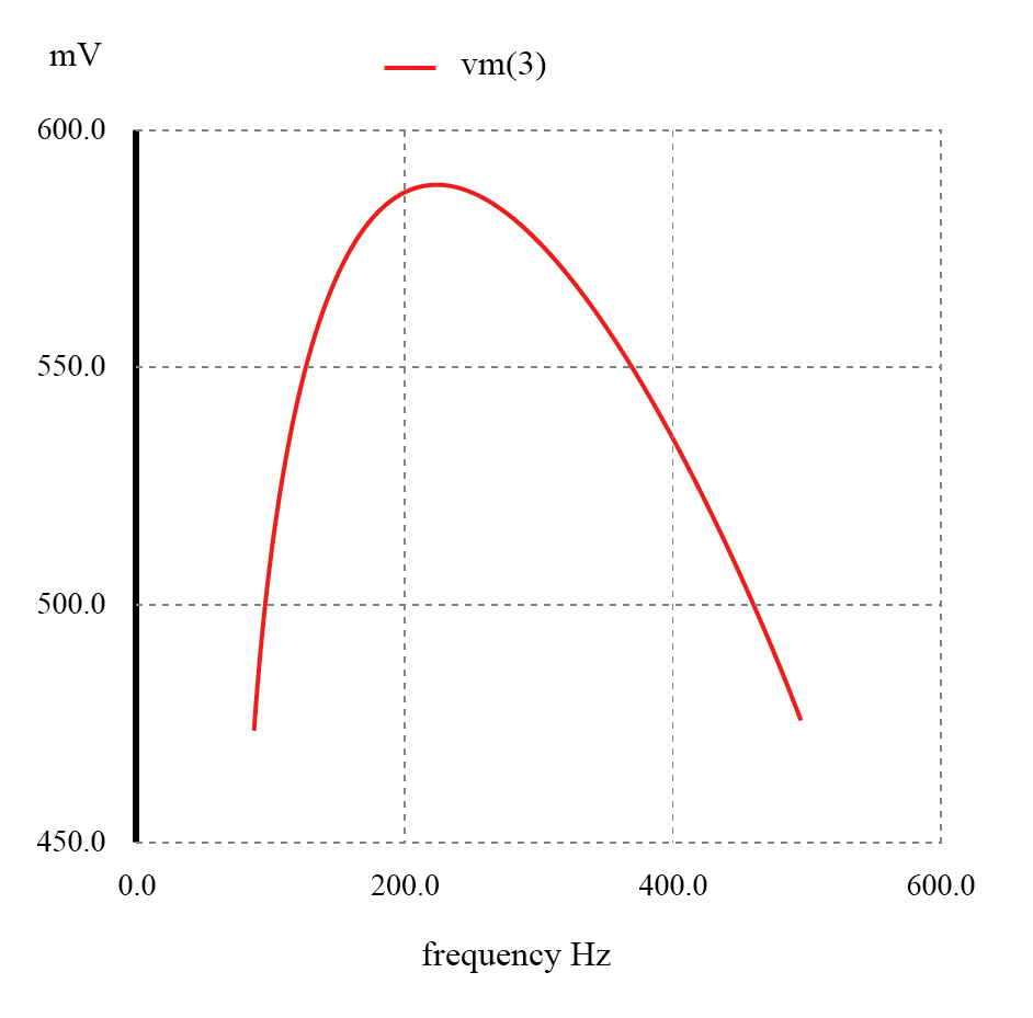 The response of a capacitive bandpass filter peaks within a narrow frequency range.