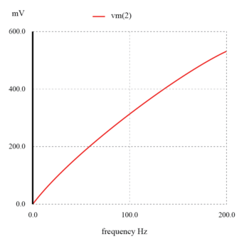 capacitive high pass filter graph